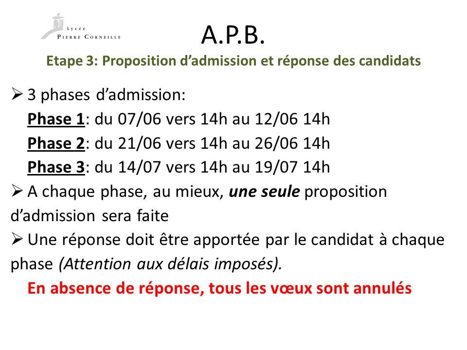 A.P.B. Etape 3: Proposition d'admission et réponse des candidats