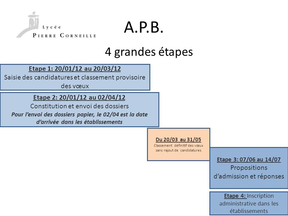 A.P.B. 4 grandes étapes Etape 1: 20/01/12 au 20/03/12