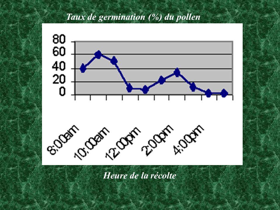 Taux de germination (%) du pollen