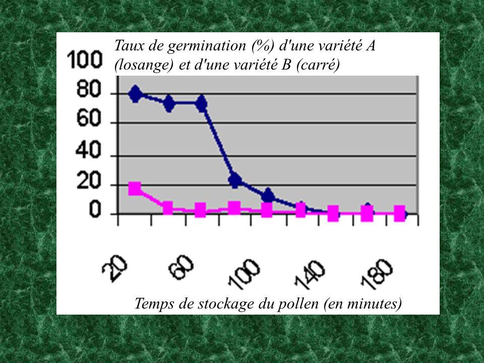 Taux de germination (%) d une variété A (losange) et d une variété B (carré)