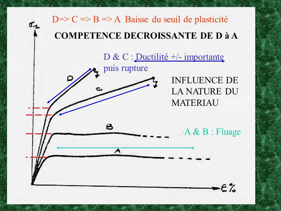 D=> C => B => A Baisse du seuil de plasticité