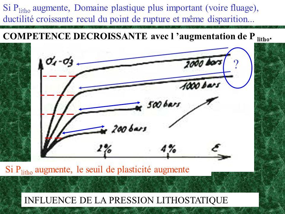Si Plitho augmente, Domaine plastique plus important (voire fluage), ductilité croissante recul du point de rupture et même disparition...
