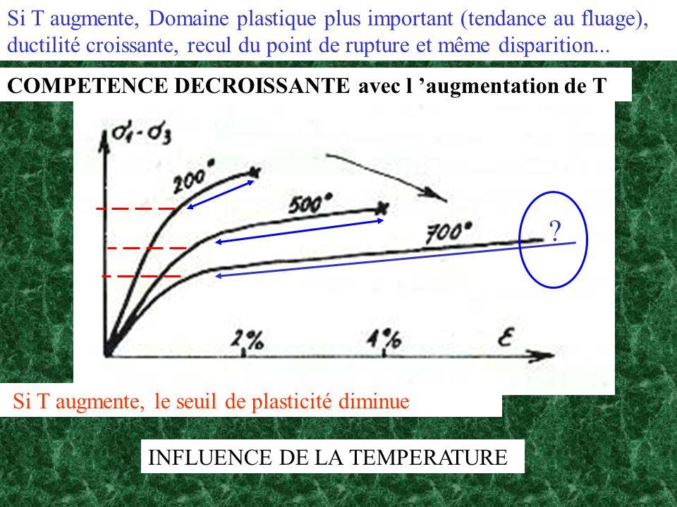 Si T augmente, Domaine plastique plus important (tendance au fluage), ductilité croissante, recul du point de rupture et même disparition...