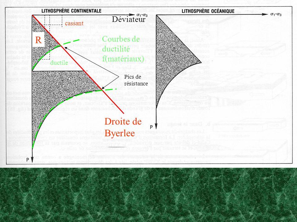 R Droite de Byerlee Déviateur Courbes de ductilité f(matériaux)