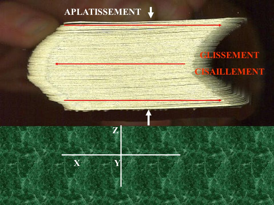 APLATISSEMENT GLISSEMENT CISAILLEMENT Z X Y