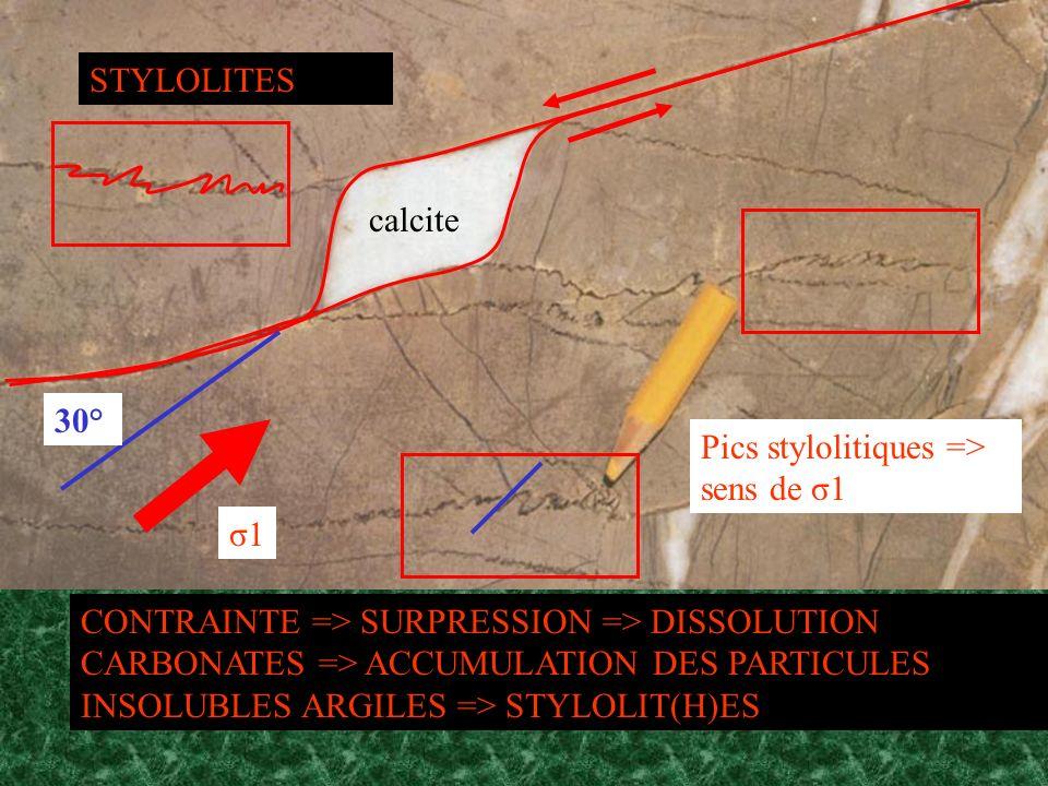 STYLOLITEScalcite. 30° Pics stylolitiques => sens de σ1. σ1.
