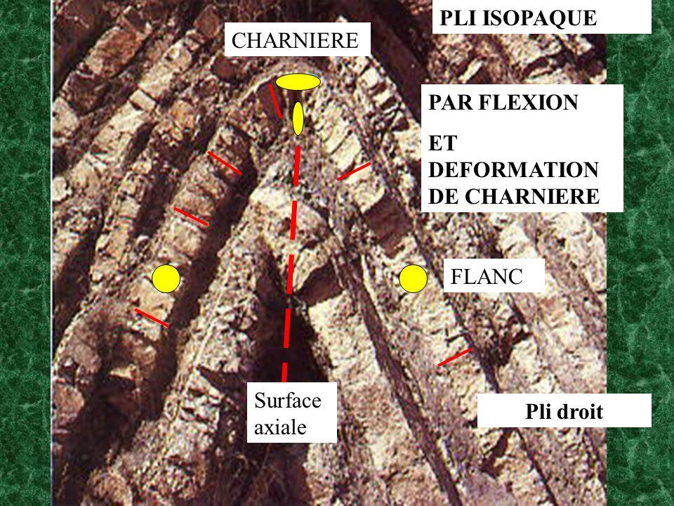 PLI ISOPAQUE CHARNIERE PAR FLEXION ET DEFORMATION DE CHARNIERE FLANC Surface axiale Pli droit
