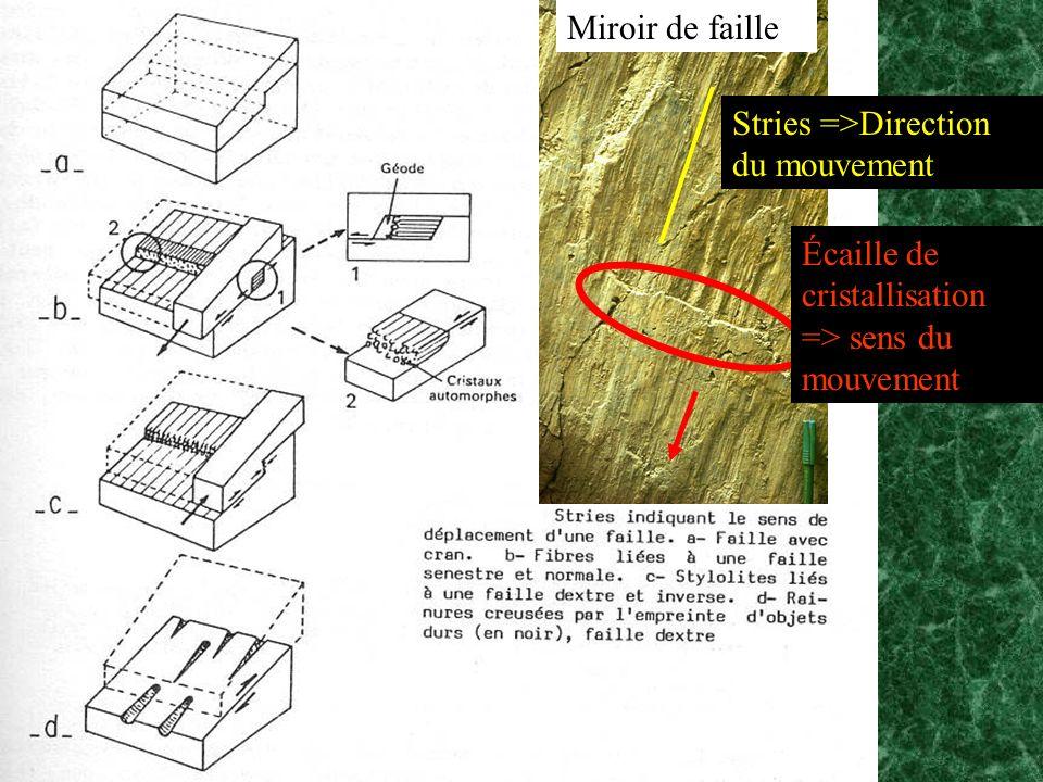 Miroir de faille Stries =>Direction du mouvement Écaille de cristallisation => sens du mouvement