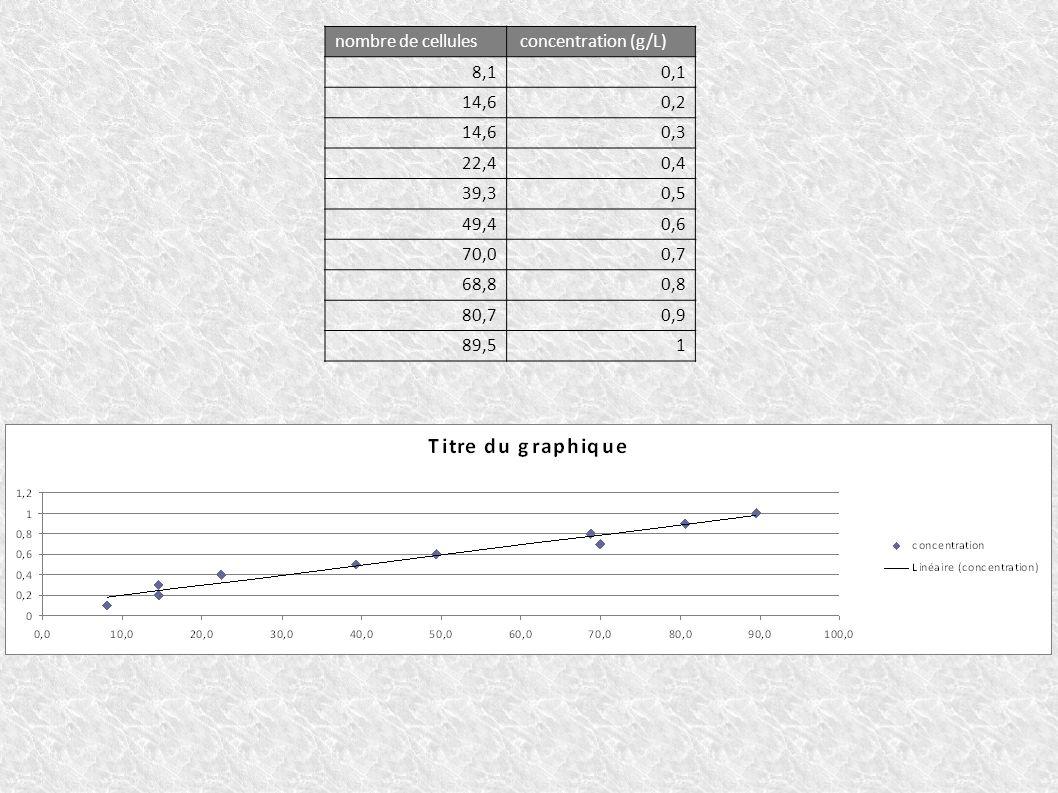 nombre de cellules concentration (g/L) 8,1. 0,1. 14,6. 0,2. 0,3. 22,4. 0,4. 39,3. 0,5. 49,4.