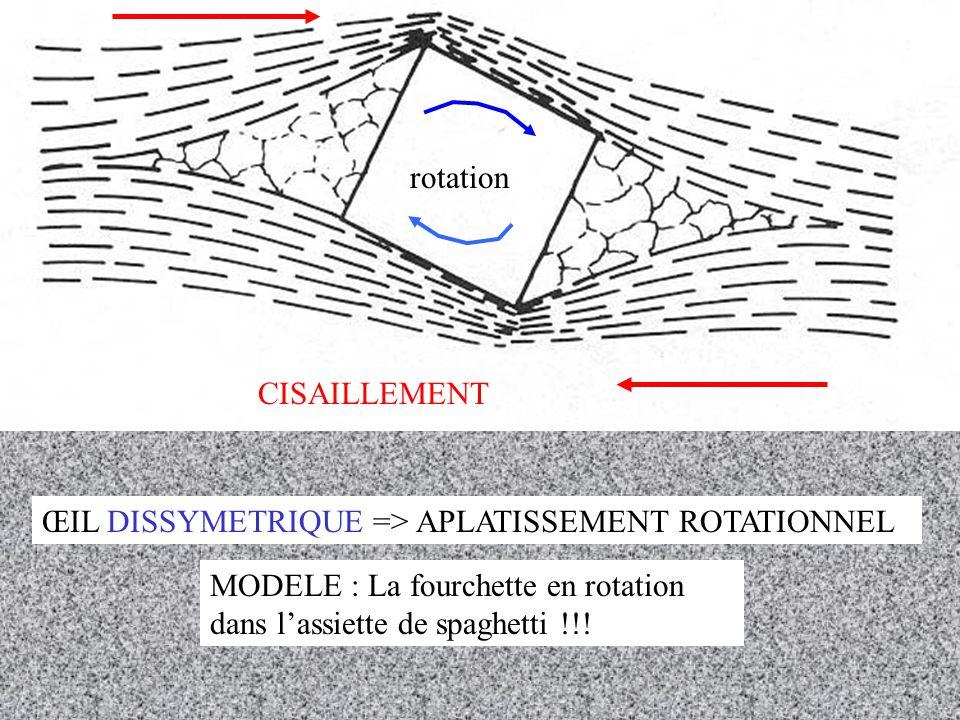 rotation CISAILLEMENT. ŒIL DISSYMETRIQUE => APLATISSEMENT ROTATIONNEL.