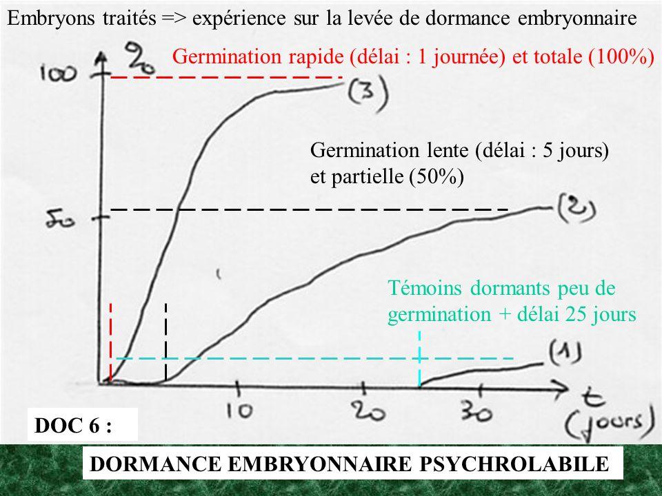 Embryons traités => expérience sur la levée de dormance embryonnaire