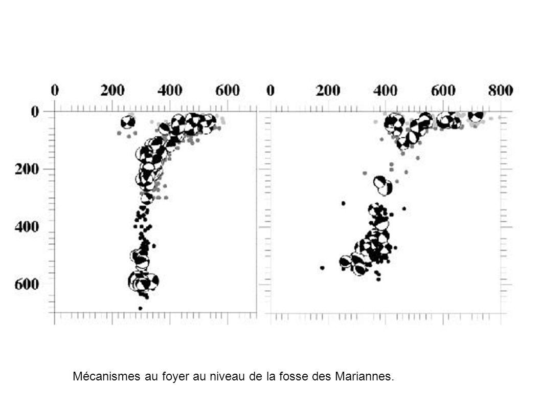 Mécanismes au foyer au niveau de la fosse des Mariannes.