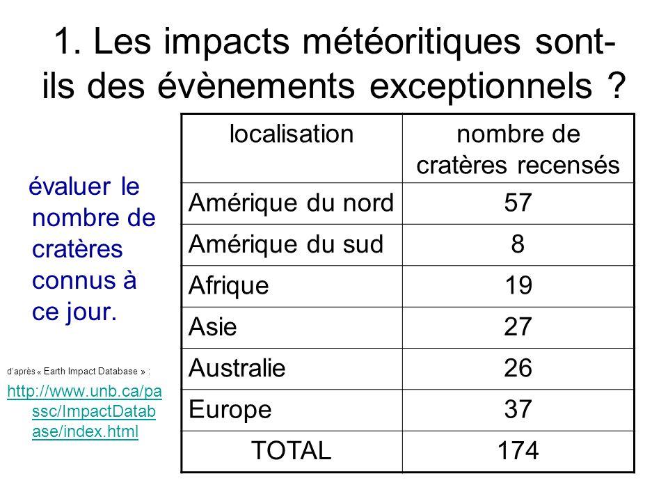1. Les impacts météoritiques sont-ils des évènements exceptionnels