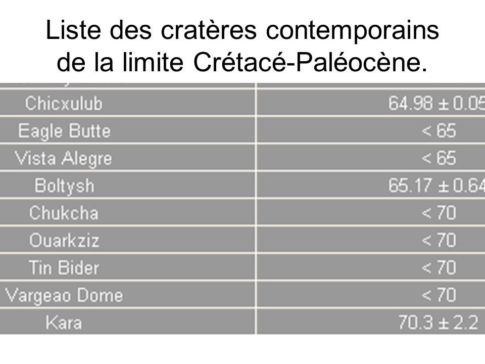 Liste des cratères contemporains de la limite Crétacé-Paléocène.