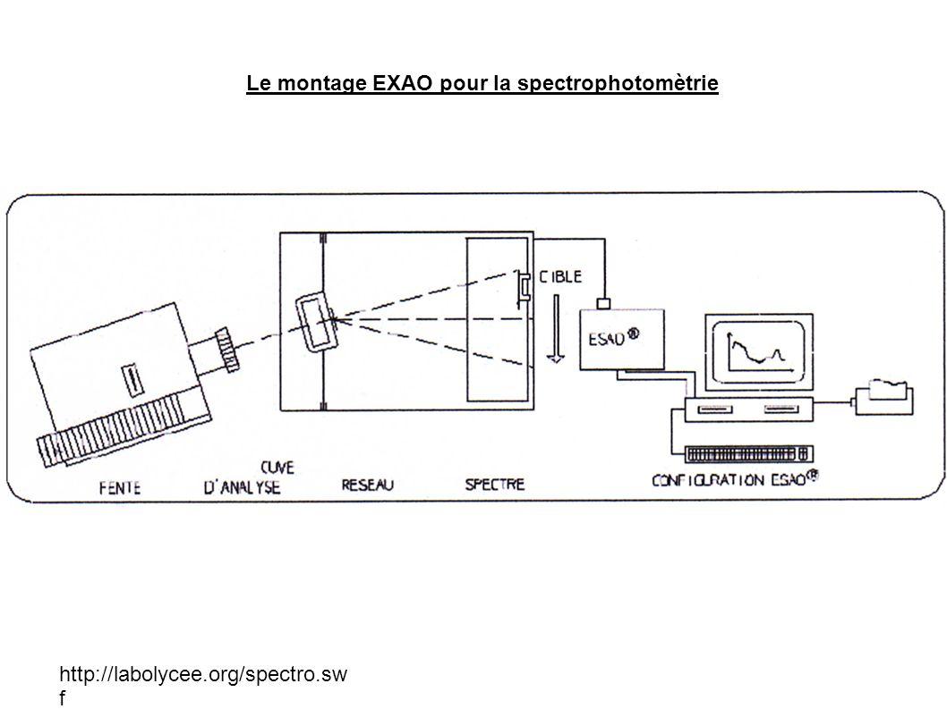 Le montage EXAO pour la spectrophotomètrie