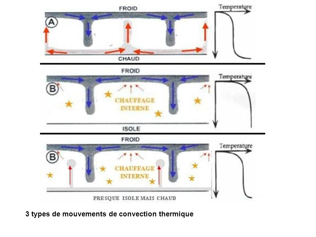3 types de mouvements de convection thermique