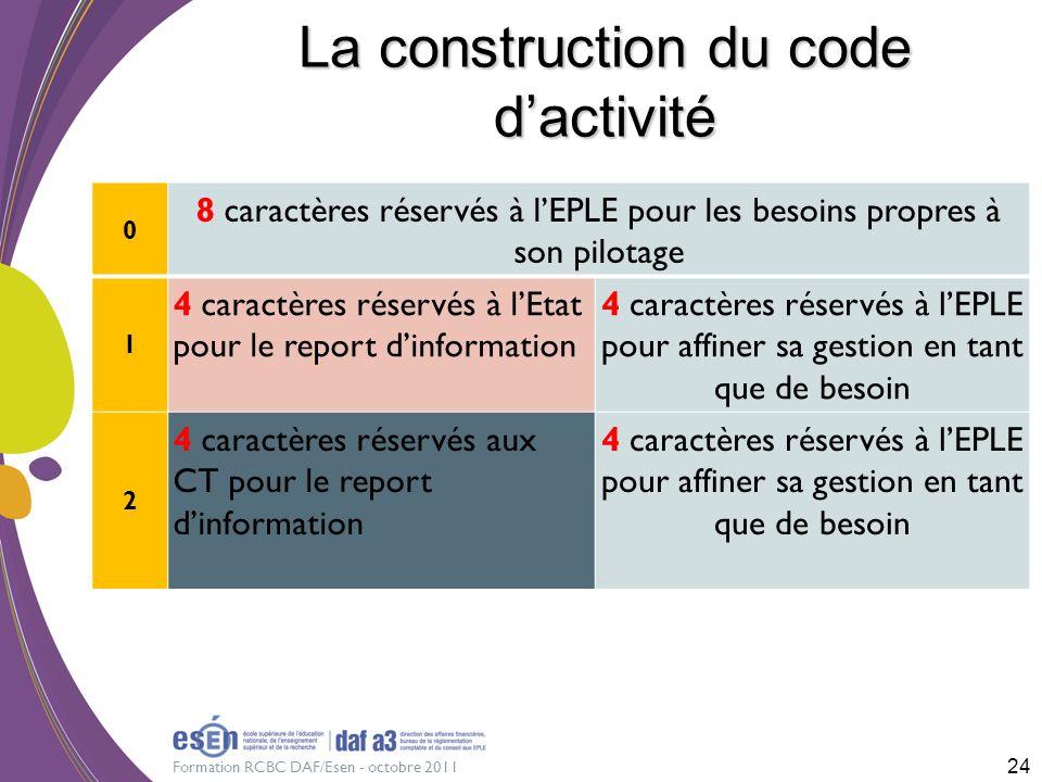La construction du code d'activité