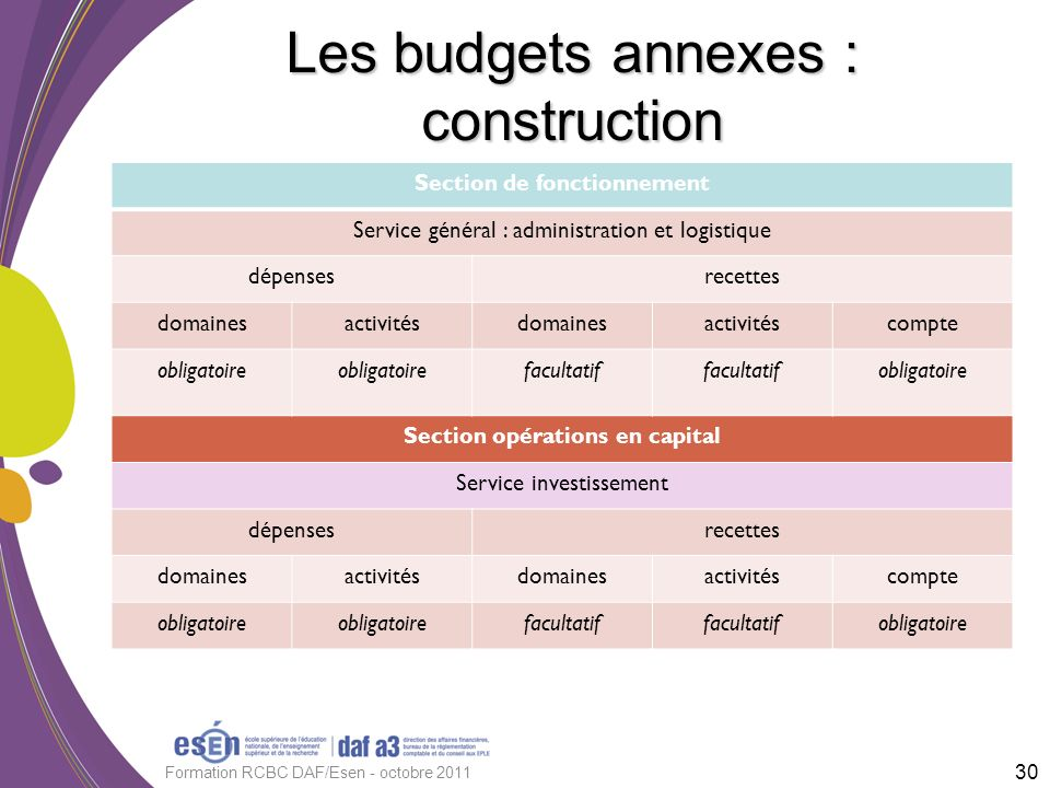Les budgets annexes : construction