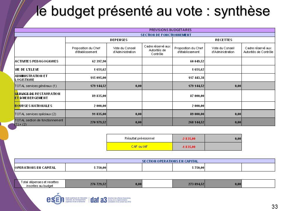 le budget présenté au vote : synthèse