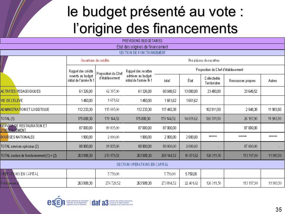 le budget présenté au vote : l'origine des financements