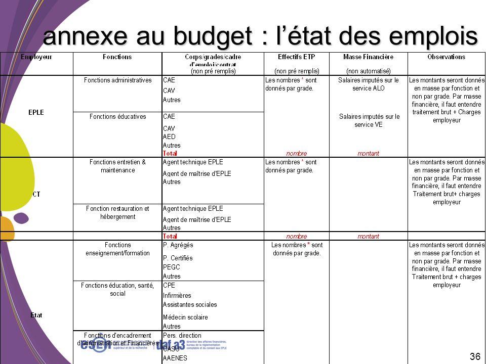 annexe au budget : l'état des emplois