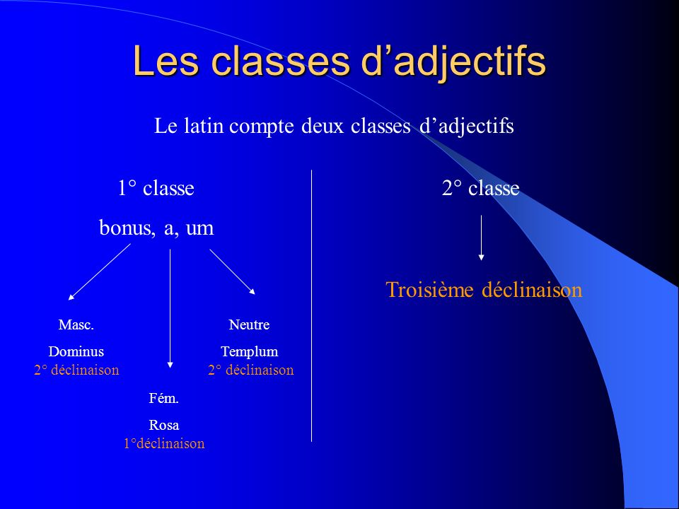 Les classes d'adjectifs