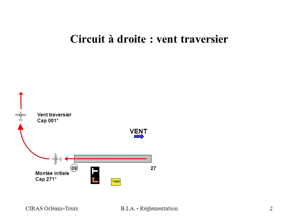 Circuit à droite : vent traversier