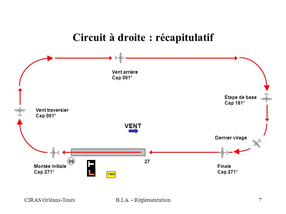 Circuit à droite : récapitulatif