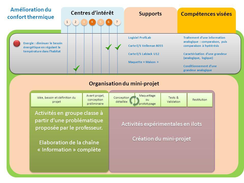 Amélioration du confort thermique Organisation du mini-projet