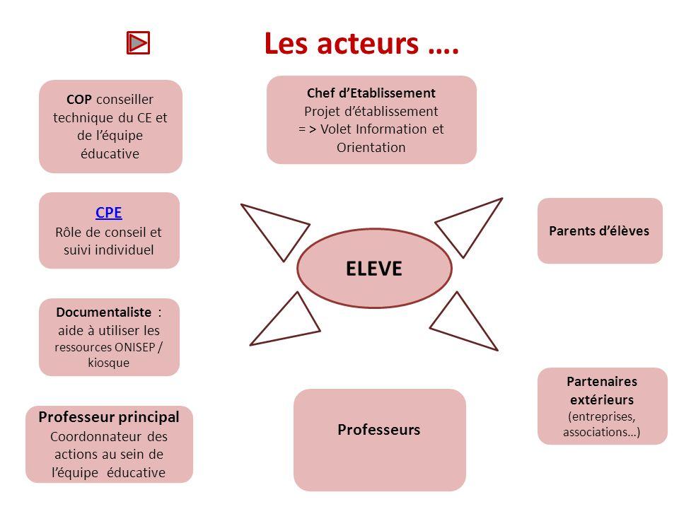 Les acteurs …. ELEVE CPE Professeur principal Professeurs