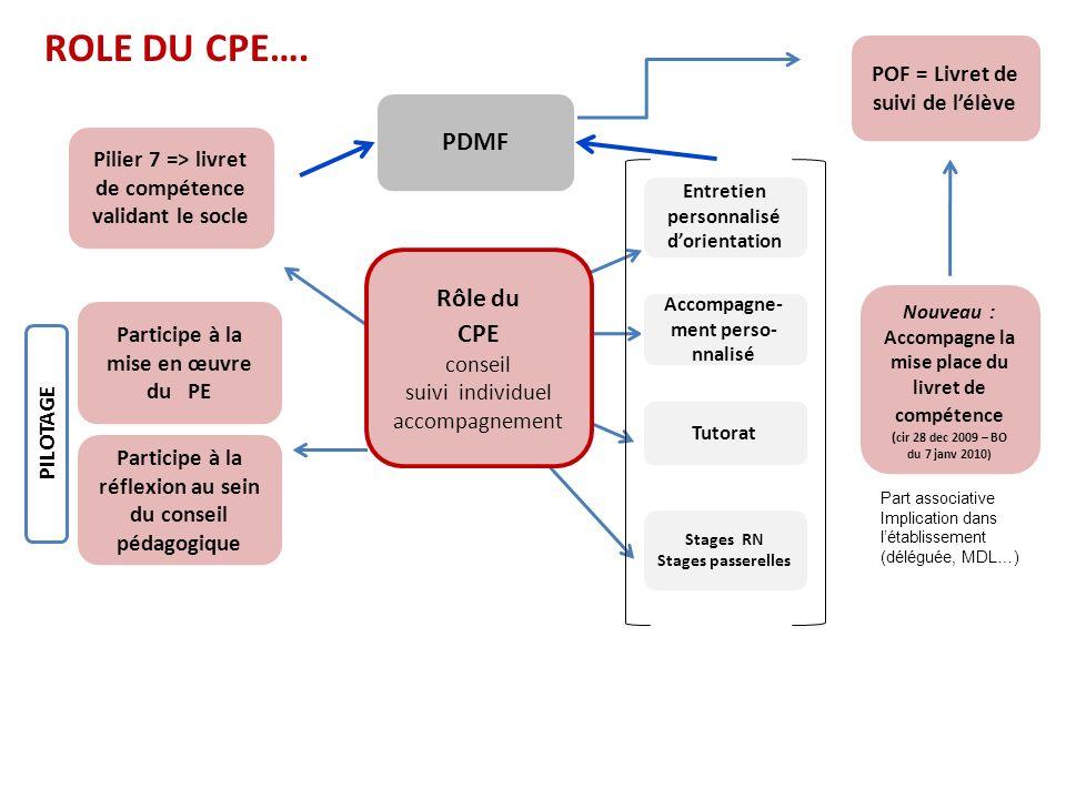 ROLE DU CPE…. PDMF Rôle du CPE POF = Livret de suivi de l'élève