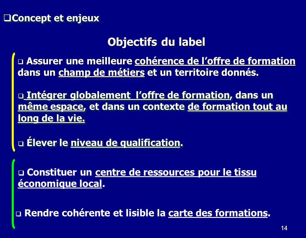 Objectifs du label Concept et enjeux