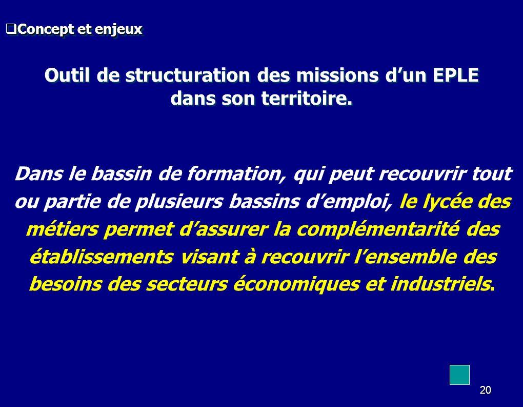 Outil de structuration des missions d'un EPLE