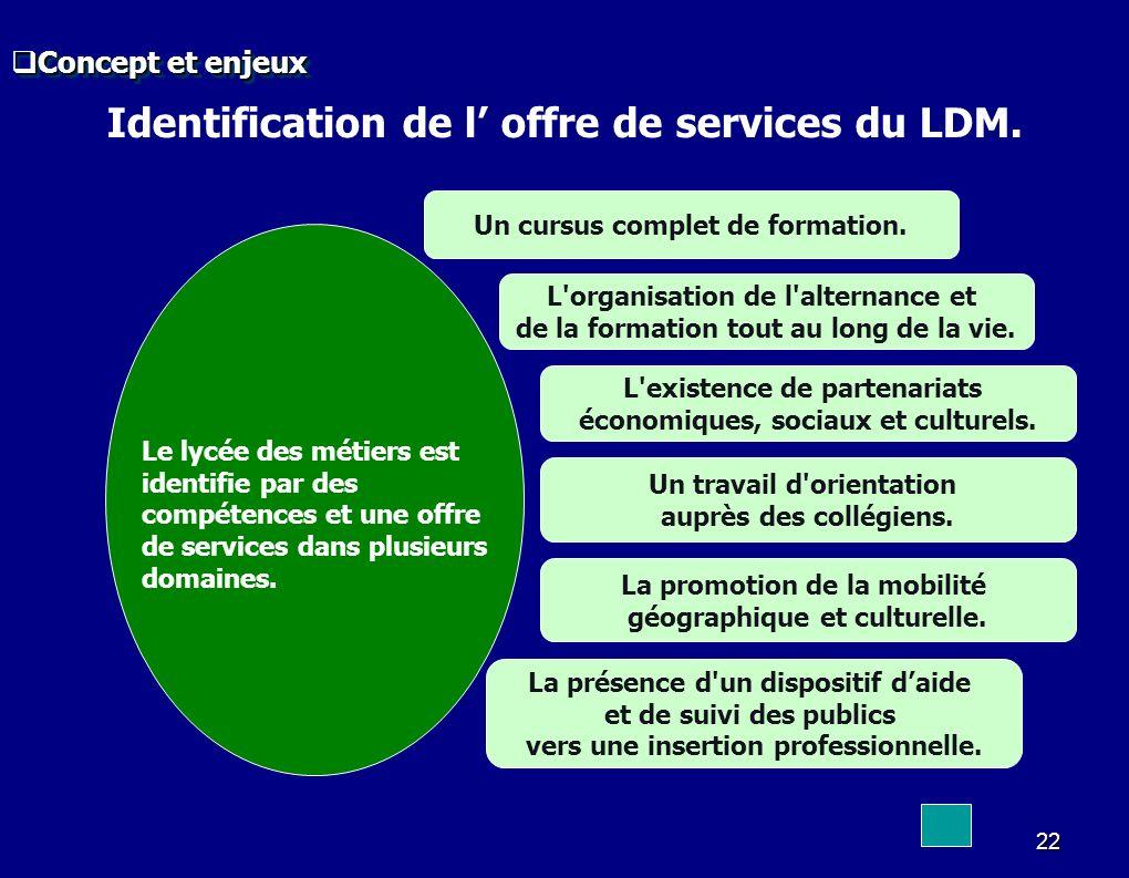 Identification de l' offre de services du LDM.