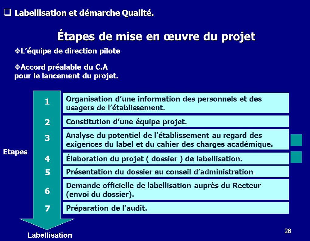 Étapes de mise en œuvre du projet