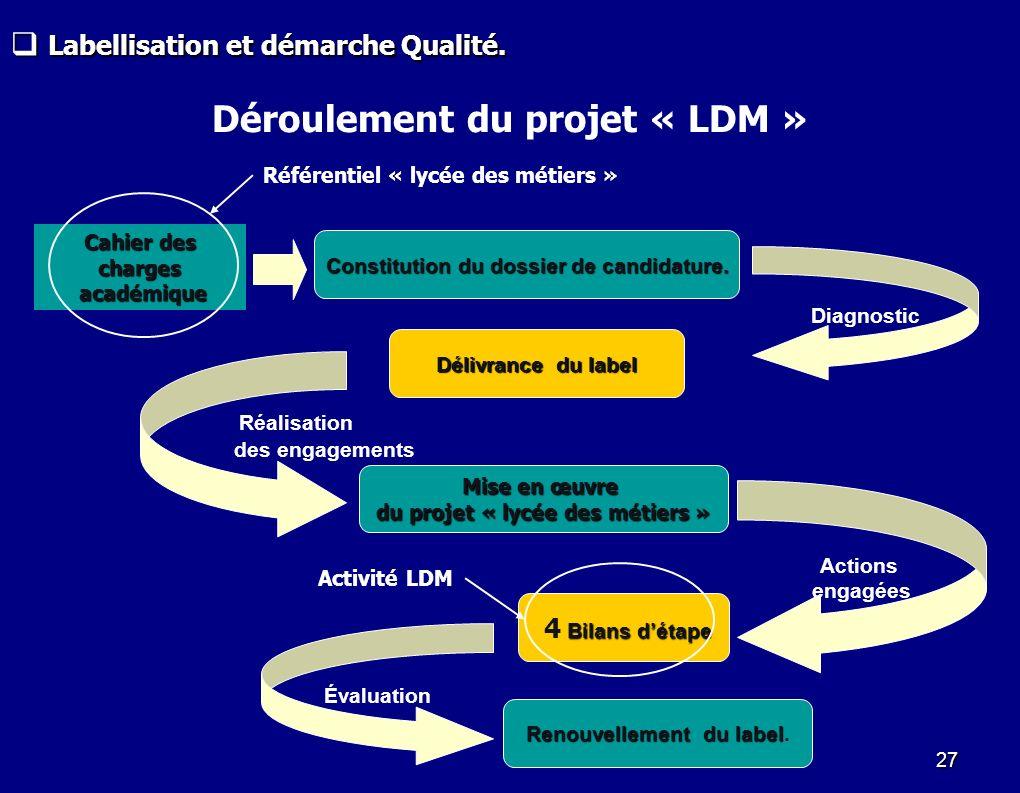 Déroulement du projet « LDM »