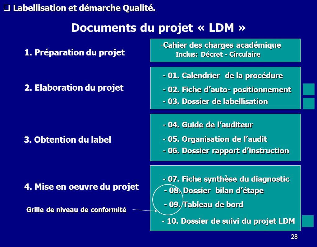 Documents du projet « LDM »