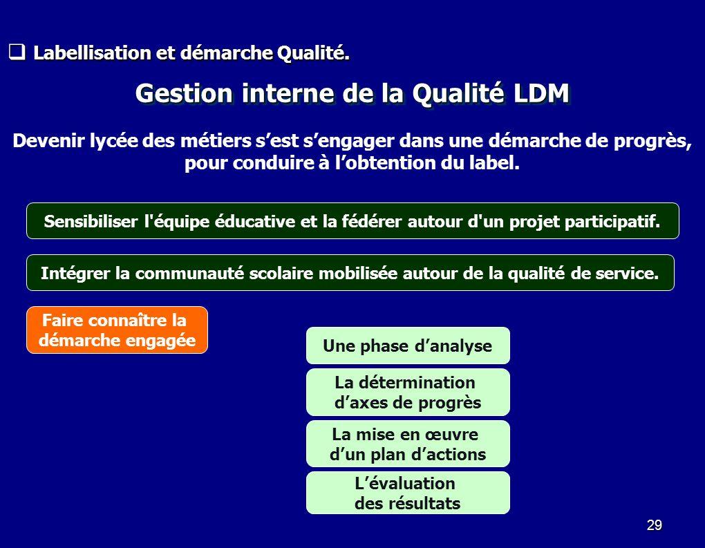 Gestion interne de la Qualité LDM
