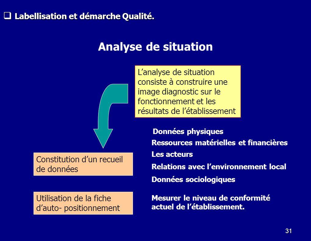 Analyse de situation Labellisation et démarche Qualité.