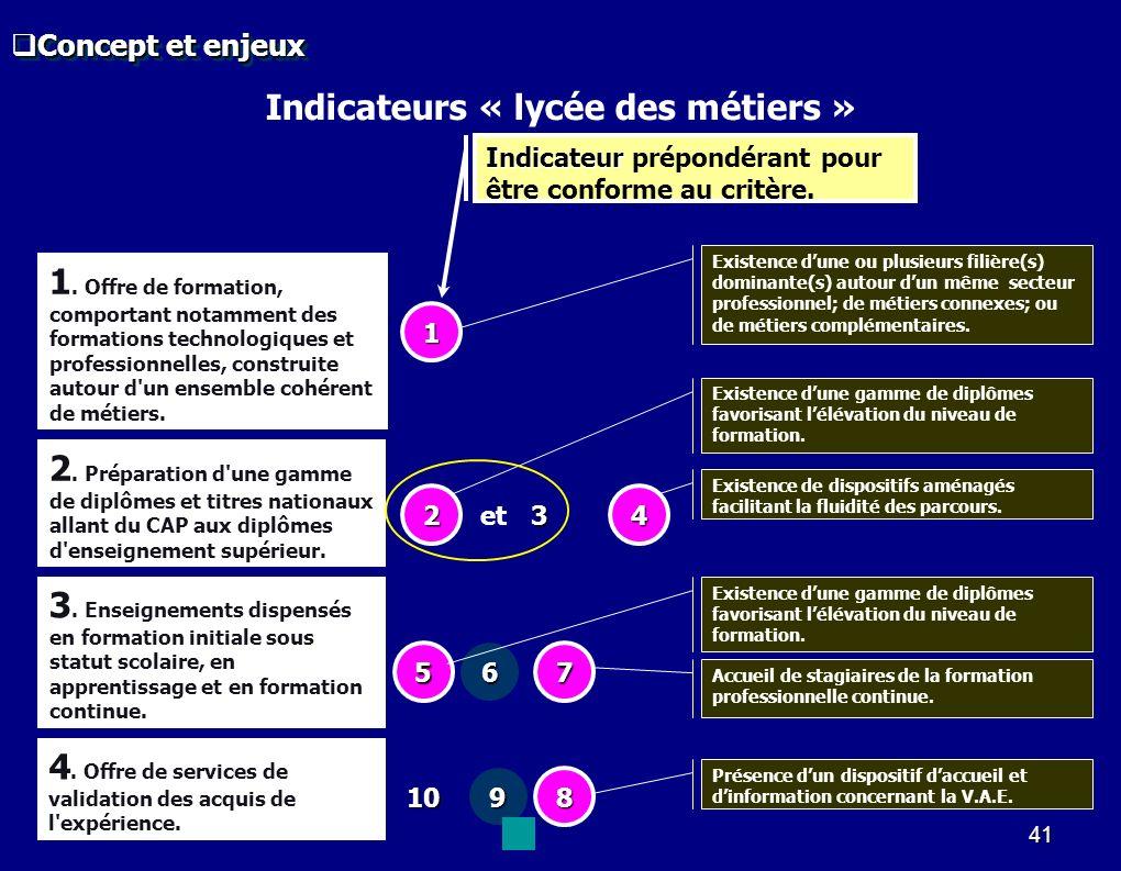 Indicateurs « lycée des métiers »
