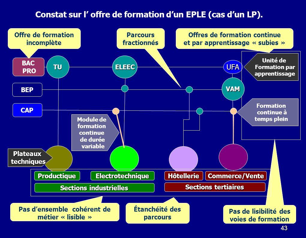 Constat sur l' offre de formation d'un EPLE (cas d'un LP).