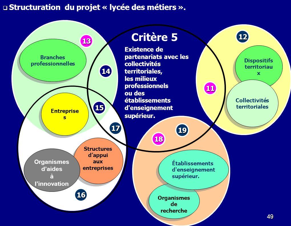 Structuration du projet « lycée des métiers ».