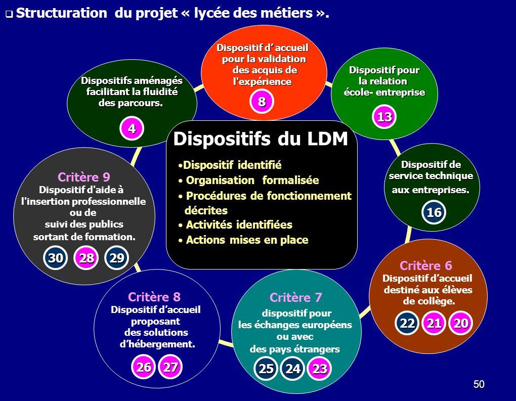 Dispositifs du LDM 8 13 4 Critère 9 16 Critère 6 30 28 29 Critère 8