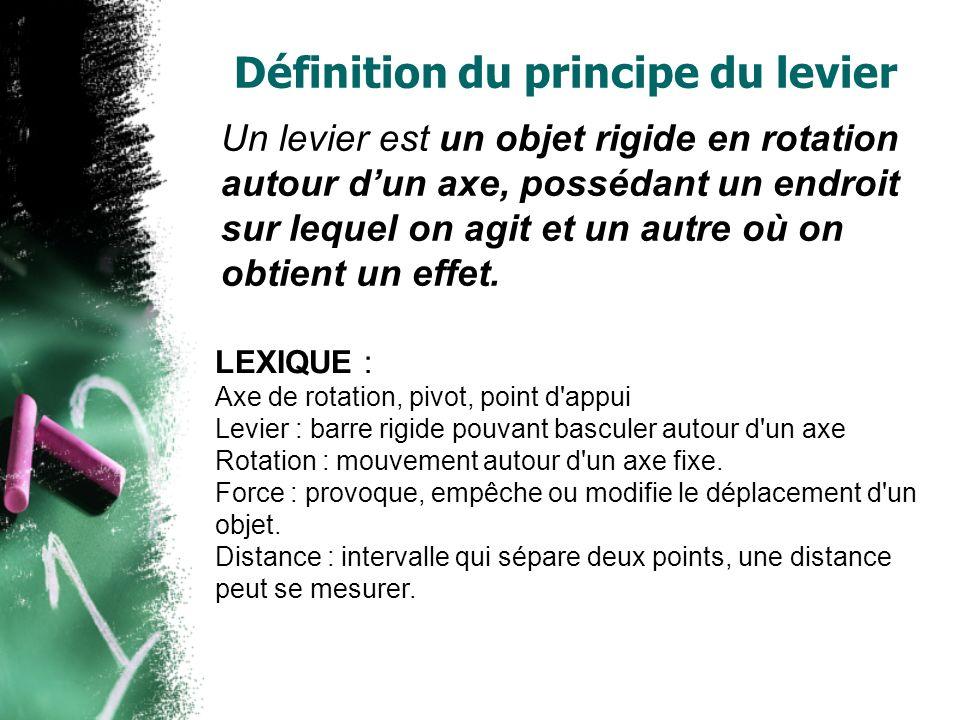 Définition du principe du levier