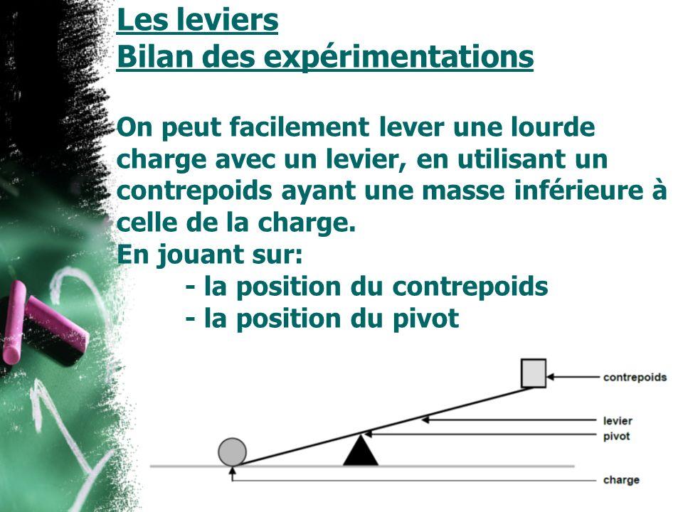 Les leviers Bilan des expérimentations On peut facilement lever une lourde charge avec un levier, en utilisant un contrepoids ayant une masse inférieure à celle de la charge. En jouant sur: - la position du contrepoids - la position du pivot