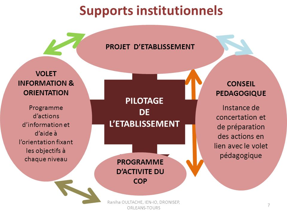 Supports institutionnels