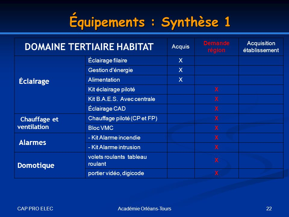 Équipements : Synthèse 1