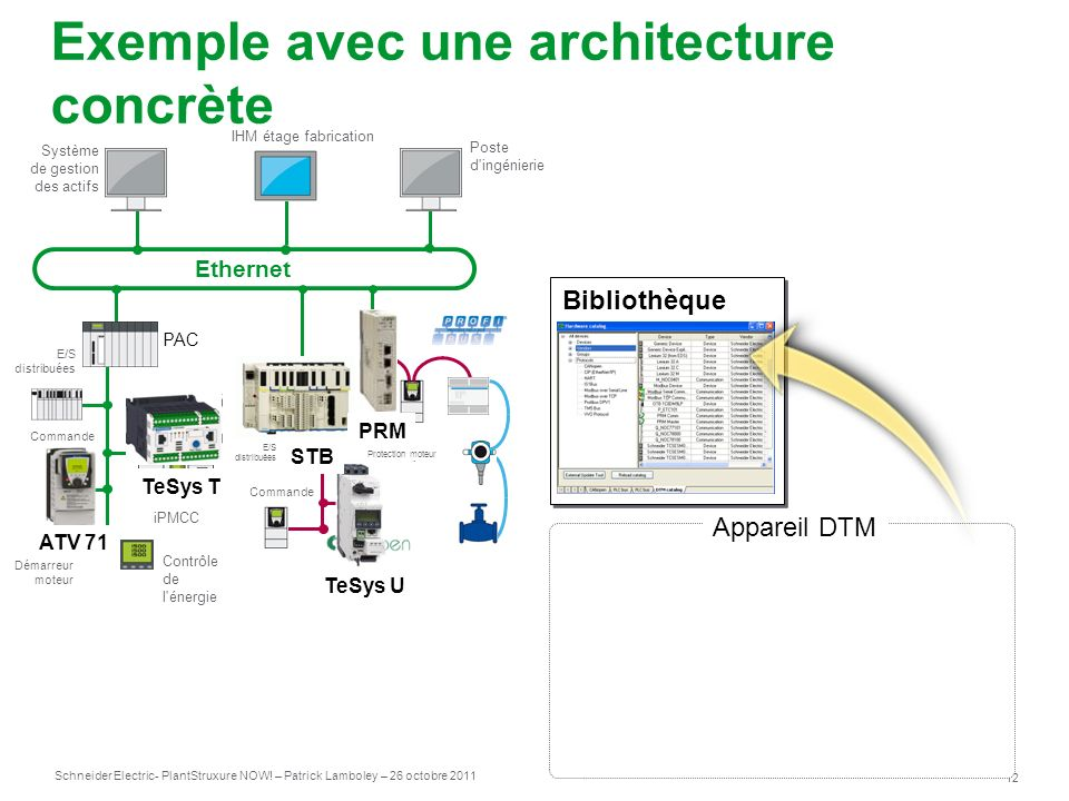 Int gration des instruments et des quipements avec fdt for Architecture logicielle exemple