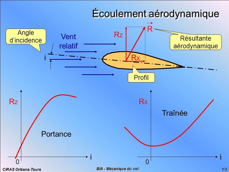 Écoulement aérodynamique