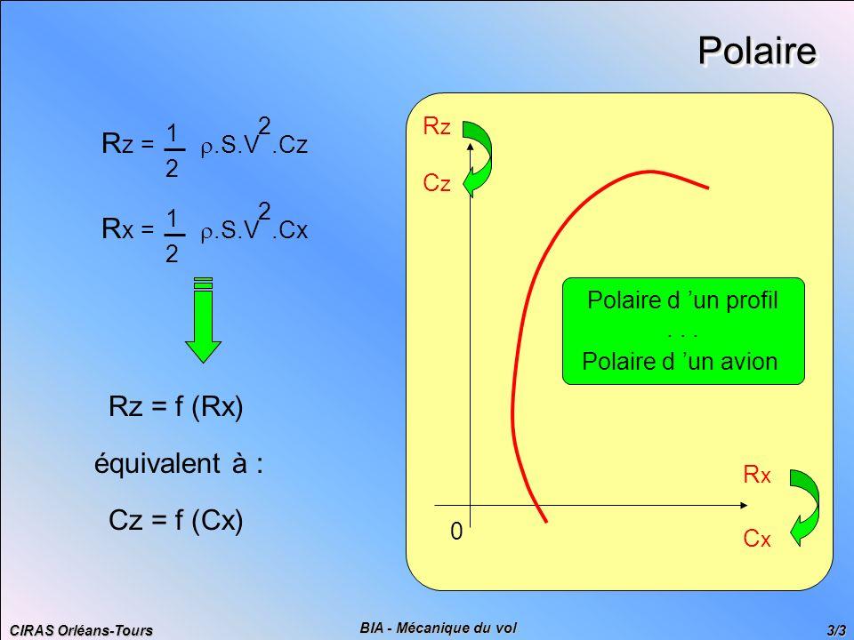 Polaire Rz = r.S.V .Cz Rx = r.S.V .Cx Rz = f (Rx) équivalent à :